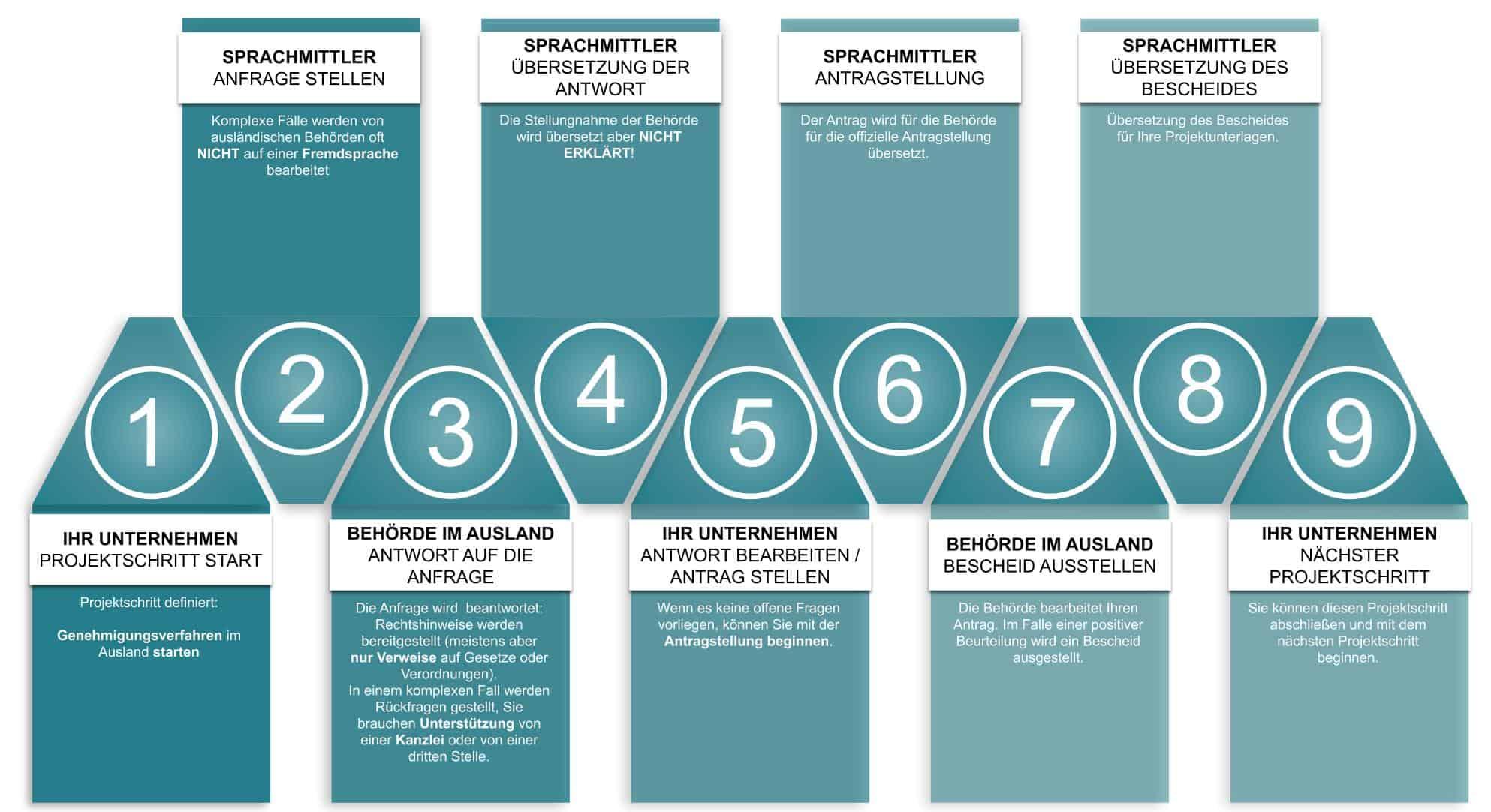 NULL-REBUS INTERNATIONALES PROJEKTBÜRO UND INTERNATIONALE UNTERNEHMENSBERATUNG: Konventioneller Projektablauf - unnötige Schleifen