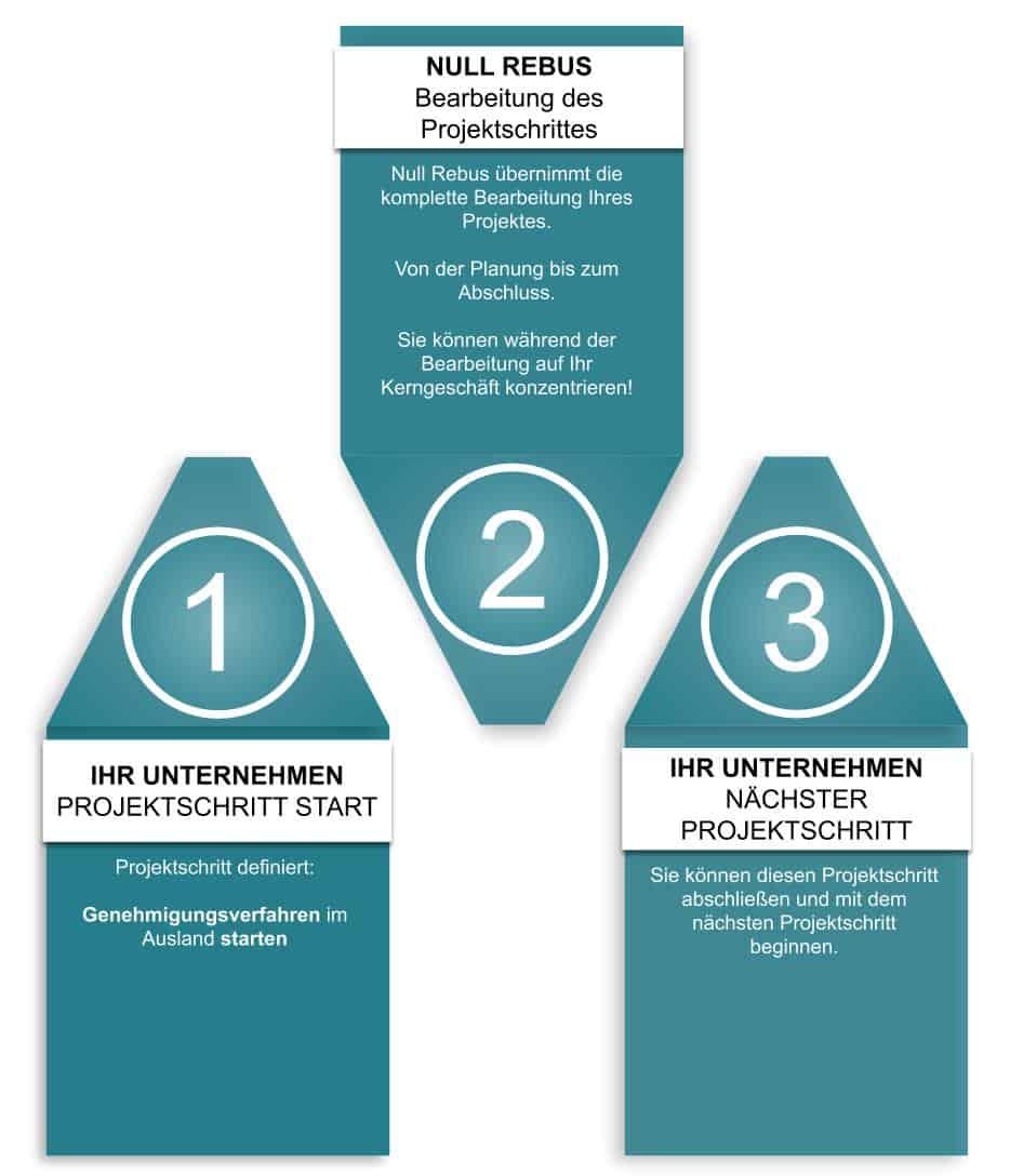 NULL-REBUS INTERNATIONALES PROJEKTBÜRO UND INTERNATIONALE UNTERNEHMENSBERATUNG: Projektablauf mit Null-Rebus