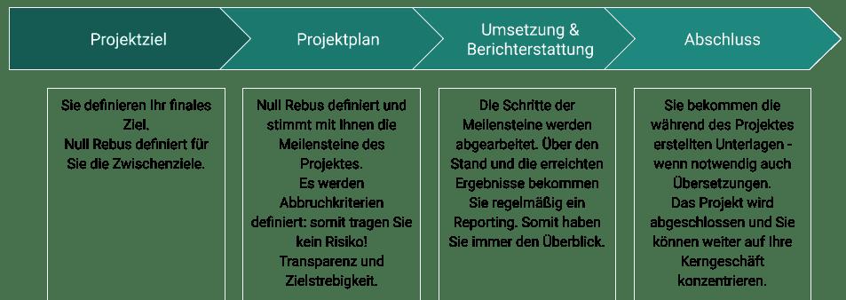NULL-REBUS INTERNATIONALES PROJEKTBÜRO UND INTERNATIONALE UNTERNEHMENSBERATUNG: Projektverlauf